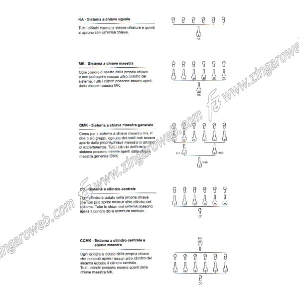 CILINDRO SAGOMATO EUROPEO DIN 30°NICHELATO A:26,5+B:34,5= L61mm prodotto da F.LLI FACCHINETTI